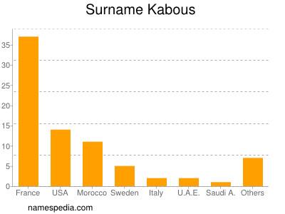 Surname Kabous