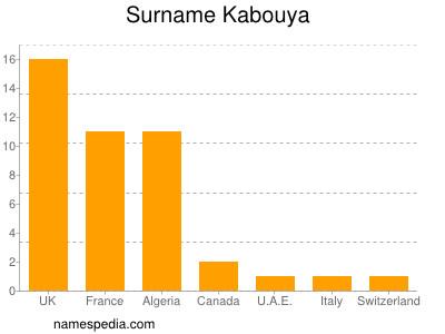 Surname Kabouya