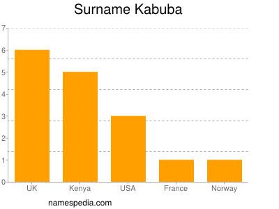Surname Kabuba