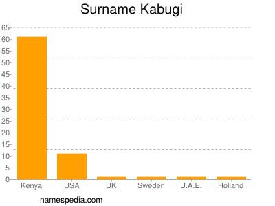 Surname Kabugi