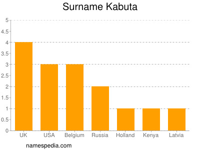 Surname Kabuta