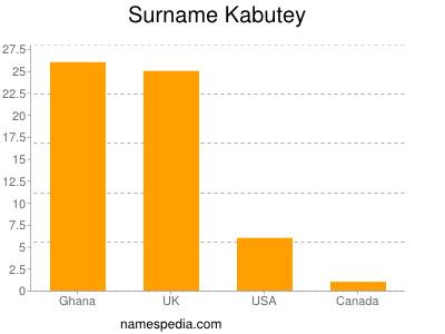 Surname Kabutey
