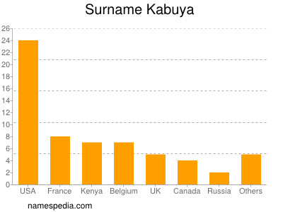 Surname Kabuya