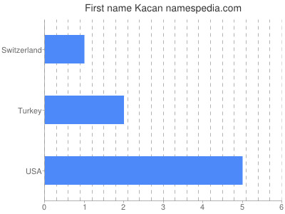 Given name Kacan