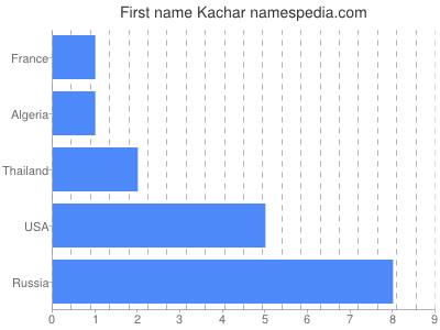 Given name Kachar