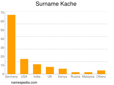 Surname Kache