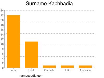 Surname Kachhadia