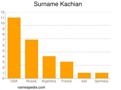 Surname Kachian