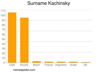Surname Kachinsky