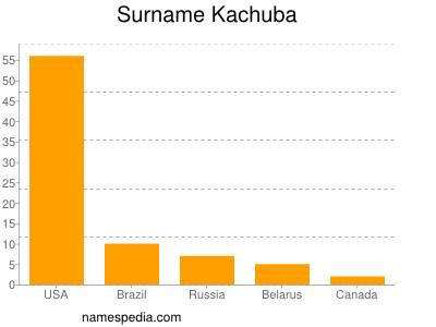 Surname Kachuba