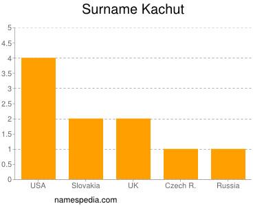 Surname Kachut