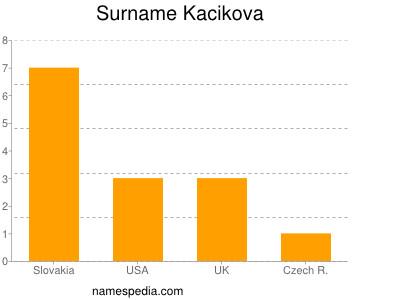 Surname Kacikova