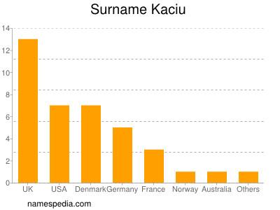 Surname Kaciu