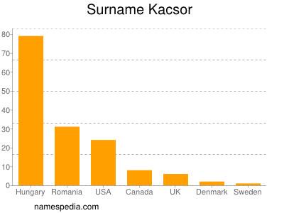 Surname Kacsor