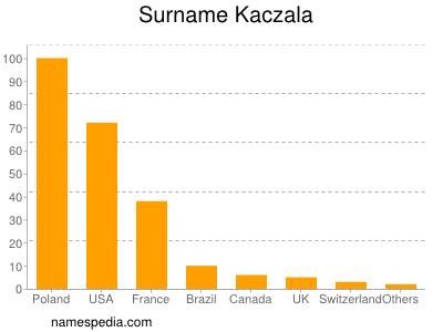 Surname Kaczala