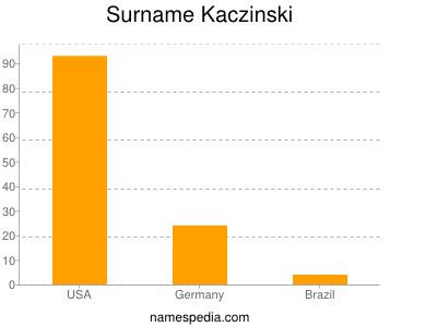 Surname Kaczinski