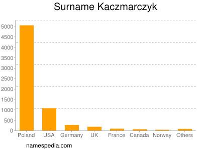 Surname Kaczmarczyk