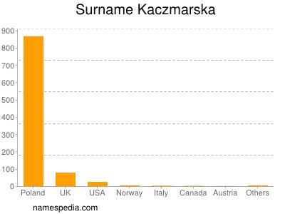 Surname Kaczmarska