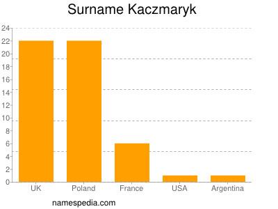 Surname Kaczmaryk