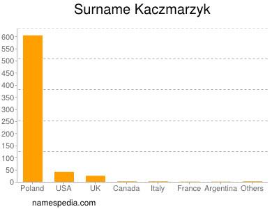 Surname Kaczmarzyk