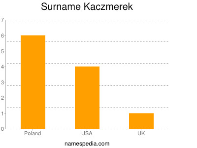 Surname Kaczmerek