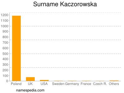 Surname Kaczorowska