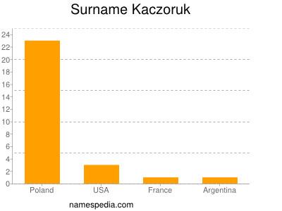 Surname Kaczoruk