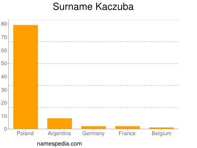 Surname Kaczuba