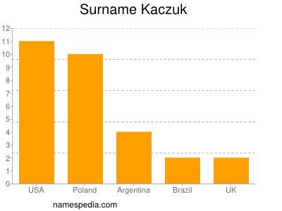 Surname Kaczuk