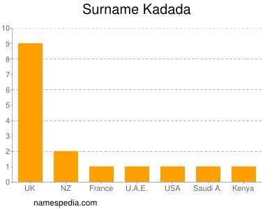 Surname Kadada