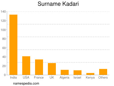 Surname Kadari