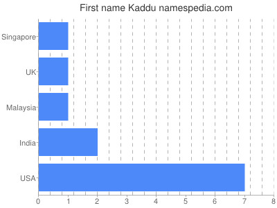 Given name Kaddu