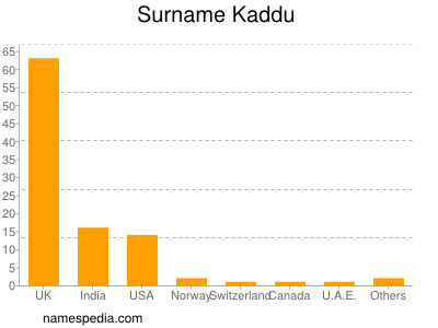 Surname Kaddu