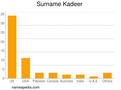 Surname Kadeer