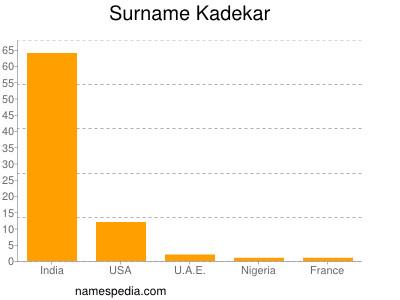 Surname Kadekar