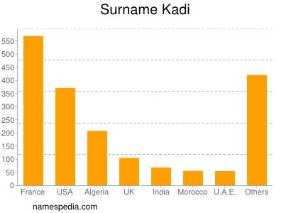 Surname Kadi