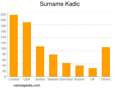 Surname Kadic