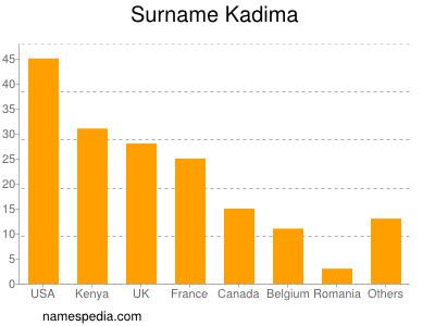Surname Kadima