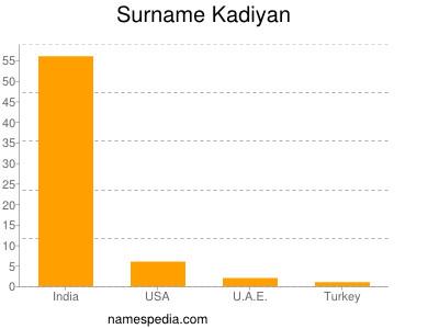 Surname Kadiyan
