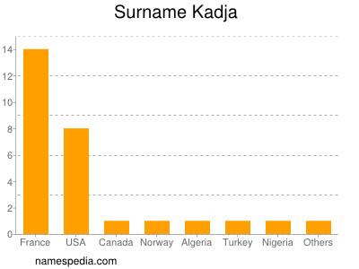Surname Kadja