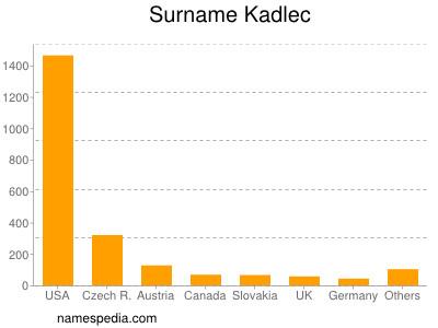 Surname Kadlec