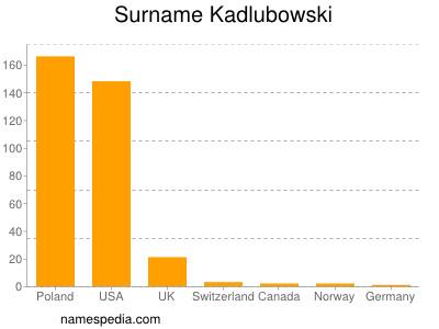 Surname Kadlubowski