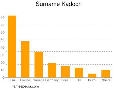 Surname Kadoch