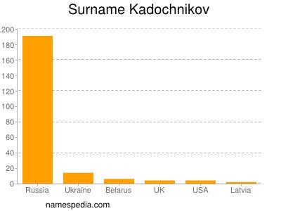 Surname Kadochnikov
