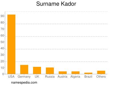 Surname Kador