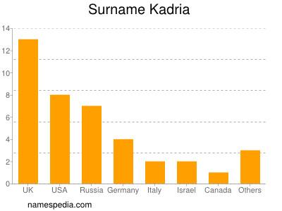Surname Kadria
