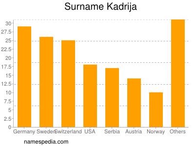 Surname Kadrija