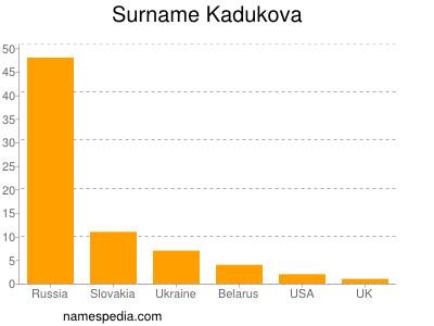Surname Kadukova