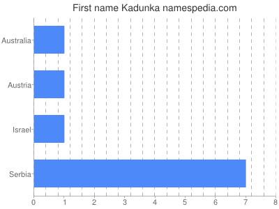 Given name Kadunka