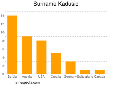 Surname Kadusic